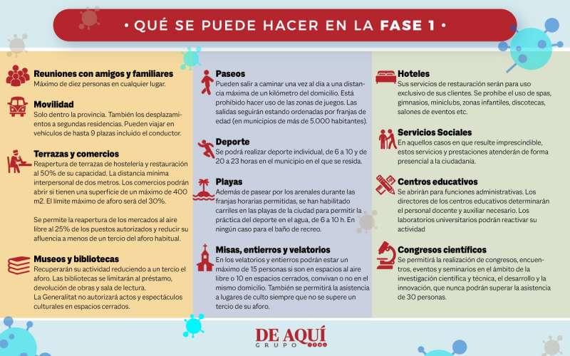 Pautas Generales Y Preguntas Con Respuesta A Dudas Sobre La Fase 1 En El Termino Municipal De Valencia