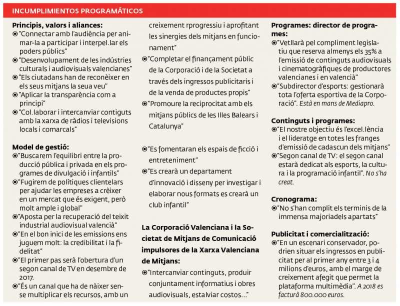 Principales incumplimientos del proyecto. A. GARCÍA