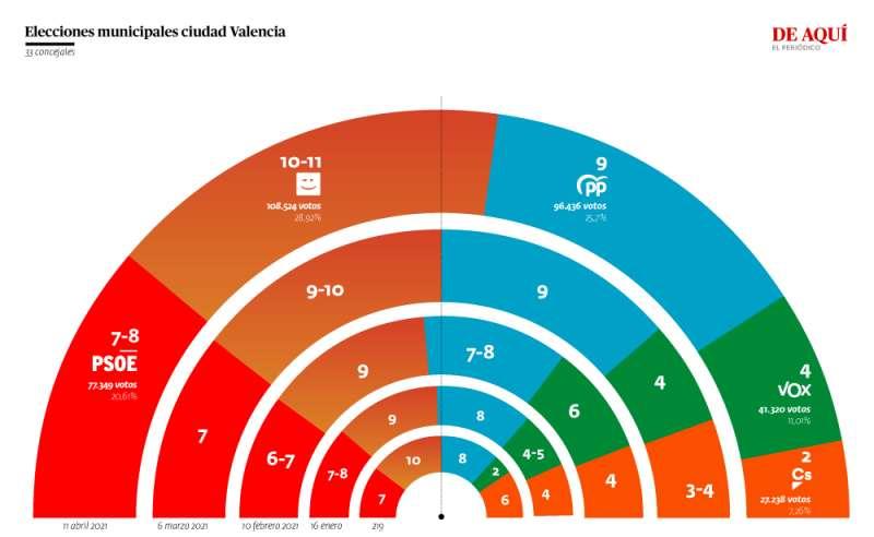 Evolución de las cuatro encuestas publicadas durante este año. A. G.
