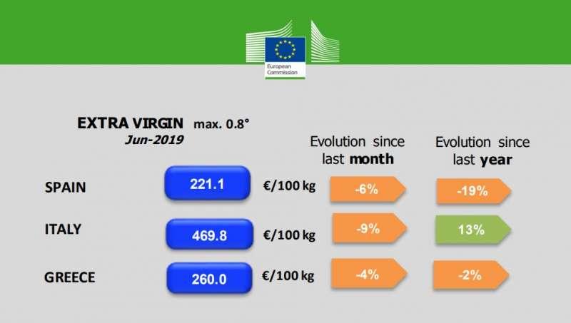 Precios y evolución del aceite de oliva en los países europeos. EPDA
