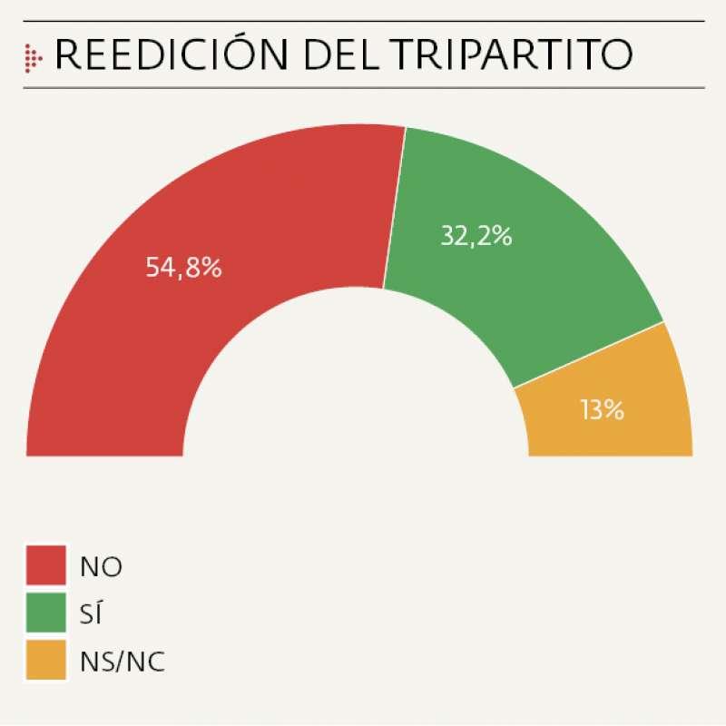 La mayoría, en contra de reeditar el tripartito.