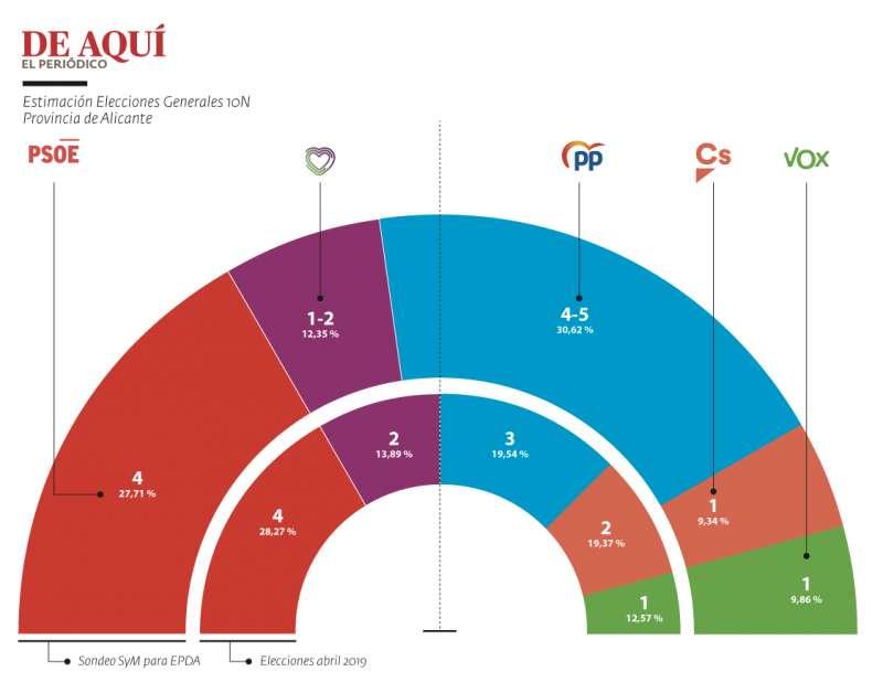 Encuesta Elecciones Generales 10N en Alicante
