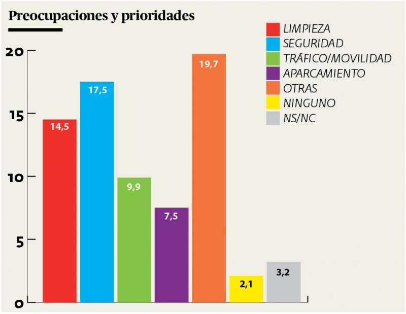 Principales preocupaciones de los ciudadanos de Paterna. / Andrés García