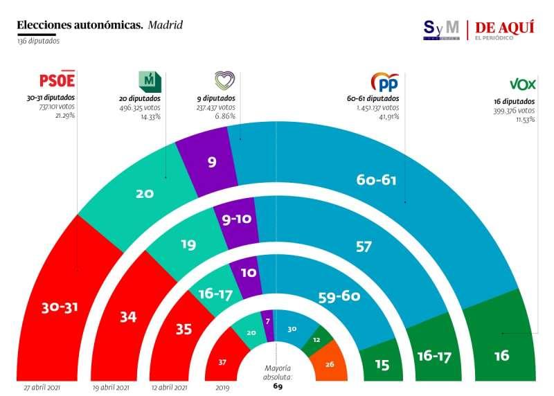 Resultado de hace dos años y las tres encuestas, incluida la de hoy. A. GARCÍA