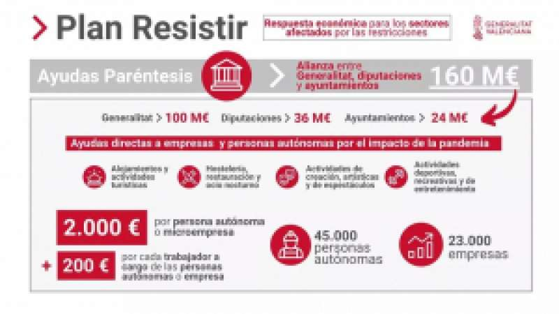 Plan Resistir. / EPDA
