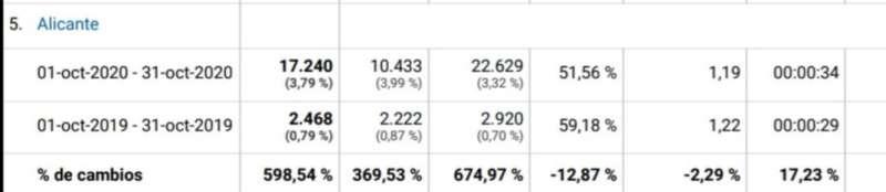 La ciudad de Alicante encabeza el aumento de lectores con casi un 600% más con respecto al mismo mes del año pasado.