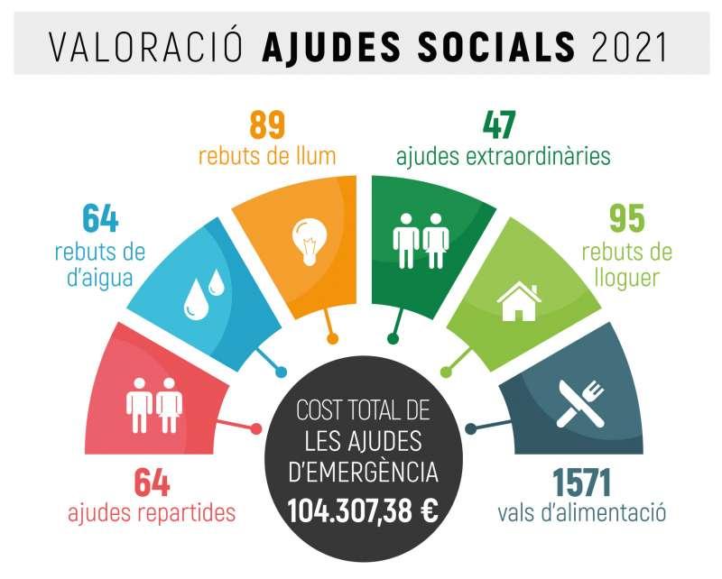 Ajudes socials 1r semestre 2021. EPDA