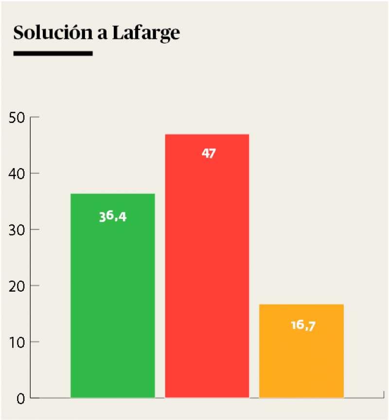 Un 16,7% se muestra indeciso sobre la cuestión. EPDA