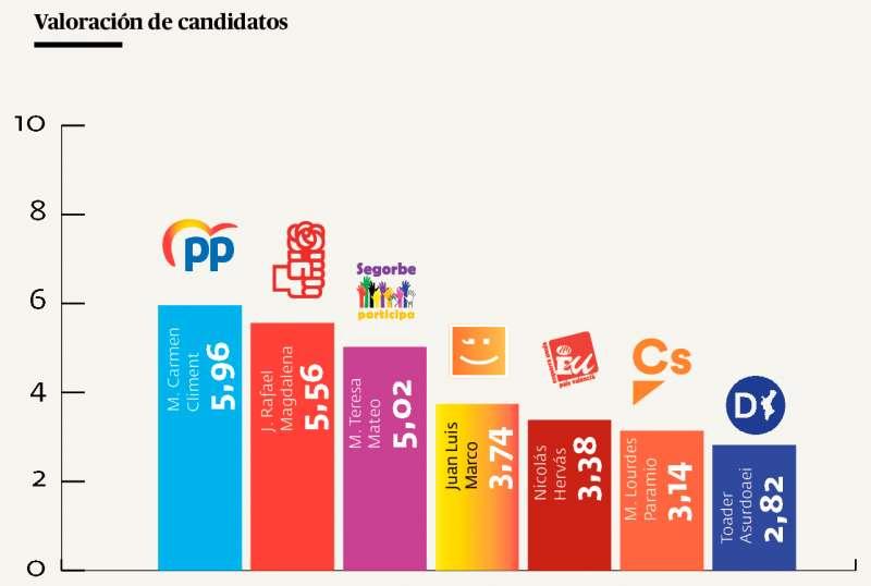 Sólo tres candidatos consiguen el aprobado de los electores / EPDA.