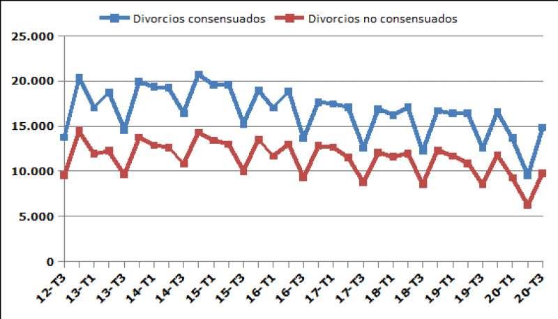 Divorcios consensuados y no consensuados. EPDA