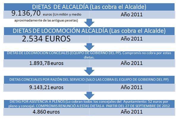 Gráficos de las dietas de Casinos. FOTO EPDA