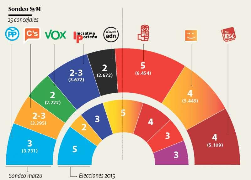 Comparación del resultado municipal de 2015 con la previsión electoral. / INFOGRAFÍAS de  ANDRÉS GARCÍA