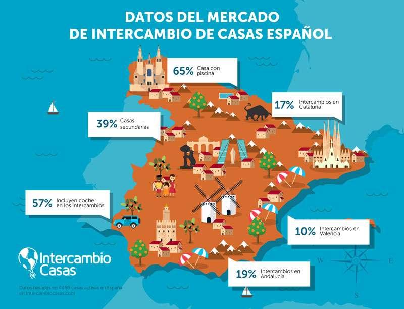 Este verano los socios espa oles de intercambiocasas el portal de intercambio de viviendas con - Intercambios de casas en espana ...