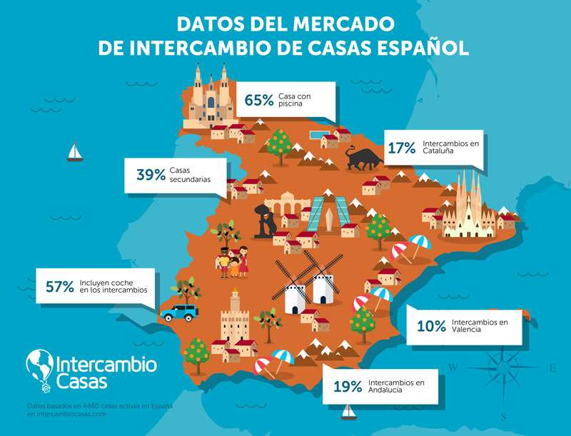 Datos del intercambio de casas en España