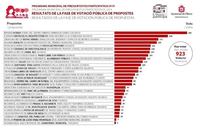 Resultados participativos. / EPDA