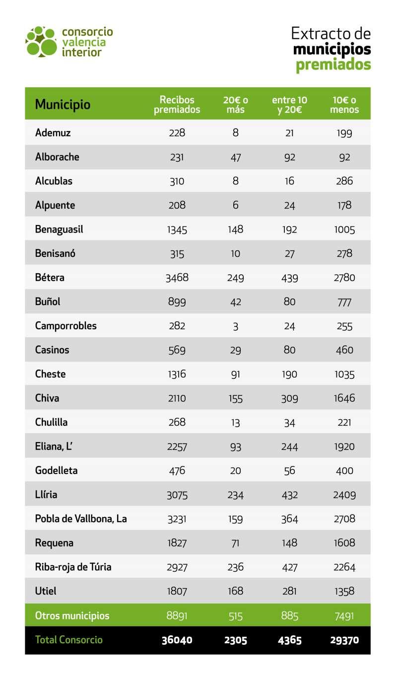 Lista de municipios premiados. / EPDA