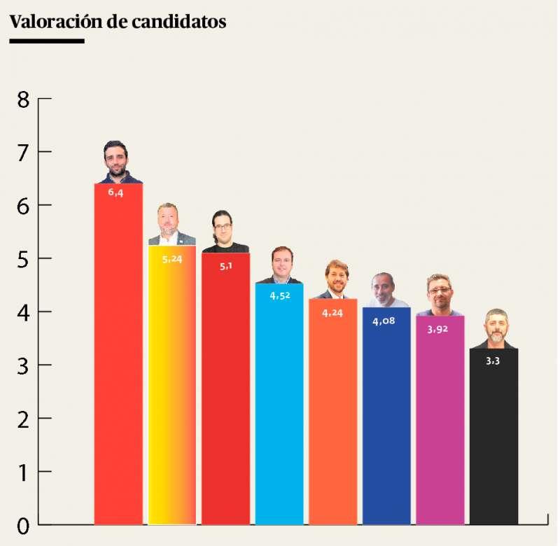 Los candidatos de mejor a peor valorados. EPDA