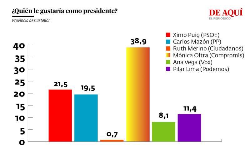 ¿Quién le gustaría que fuera el próximo president de la Generalitat?