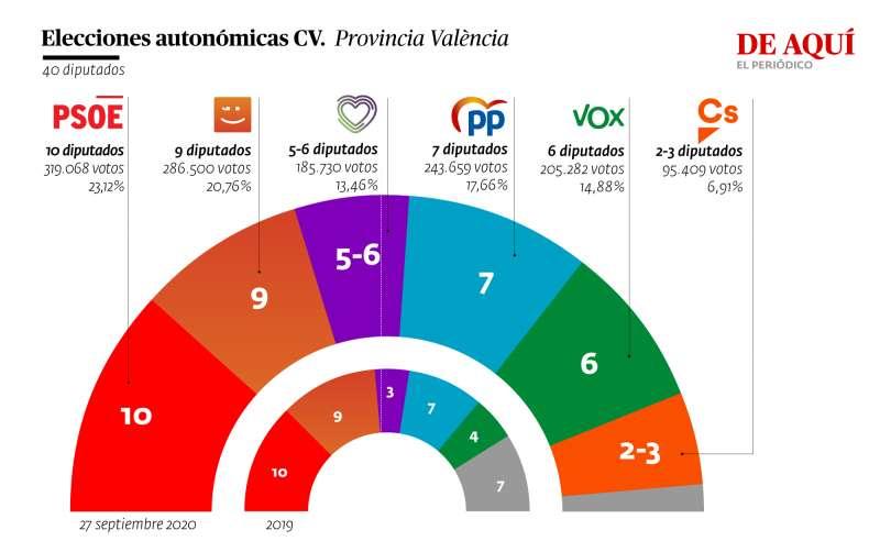 Encuesta autonómica en la provincia de Valencia. A. G.