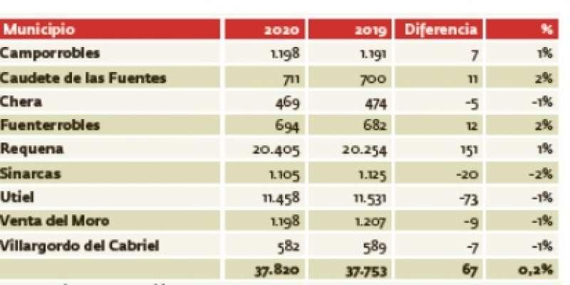 Tabla de población entre 2020 y 2019