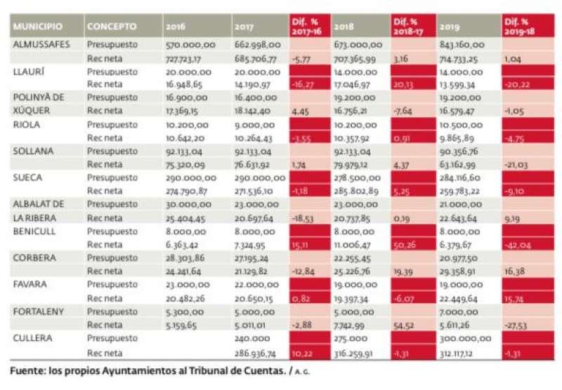 Fuente: aportación de los Ayuntamientos a la Plataforma de Rendición de Cuentas del Tribunal de Cuentas. / a. g.