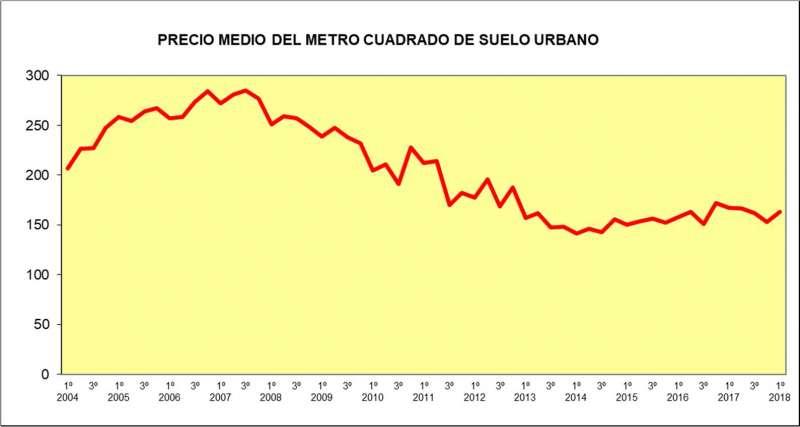El precio medio del suelo urbano descendió un 2,6% en el primer trimestre de 2018 en tasa interanual