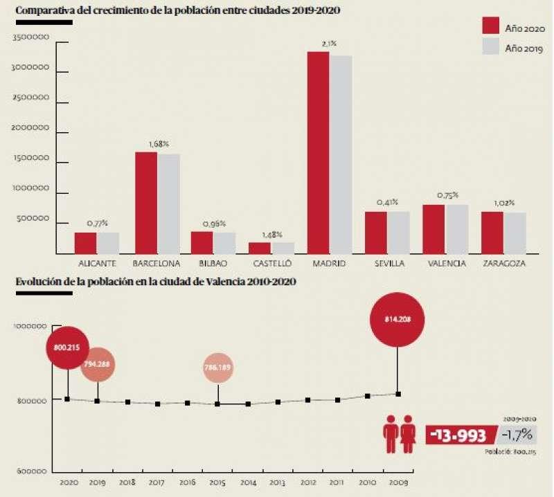 Gráfico de población en Valencia. ANDRÉS GARCÍA