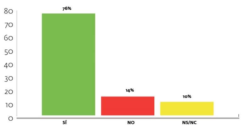 La mayoría de los valencianos tiene decidido su voto en las municipales de la capital.