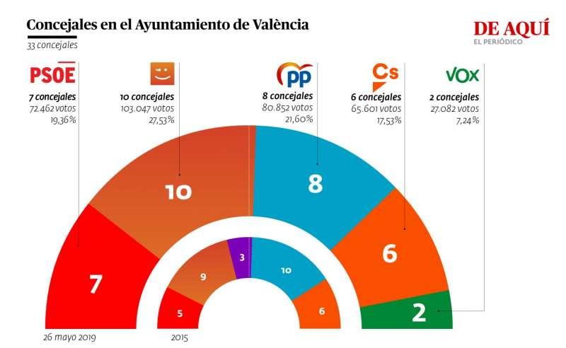 Gráfica con el resultado final en Valencia. ANDRÉS GARCÍA