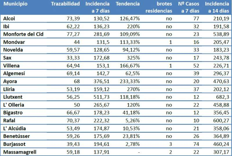 Tabla que muestra la incidencia de estos municipios