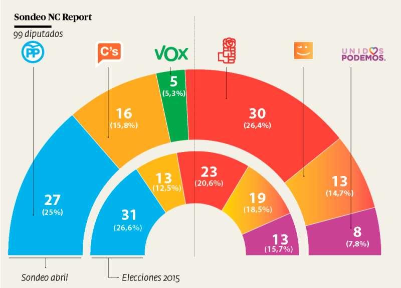 Resultados de 2015 y de la encuesta realizada entre el 4 y 9 de abril. INFOGRAFÍA ANDRÉS GARCÍA