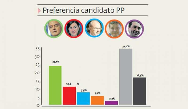 Candidato del PP preferido según la encuesta realizada entre el 21 y 23 de octubre.