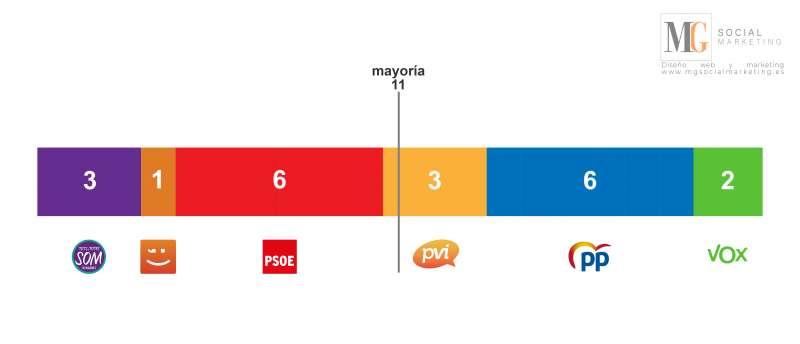 Compromís tendría la llave de gobierno en Vinaròs. EPDA