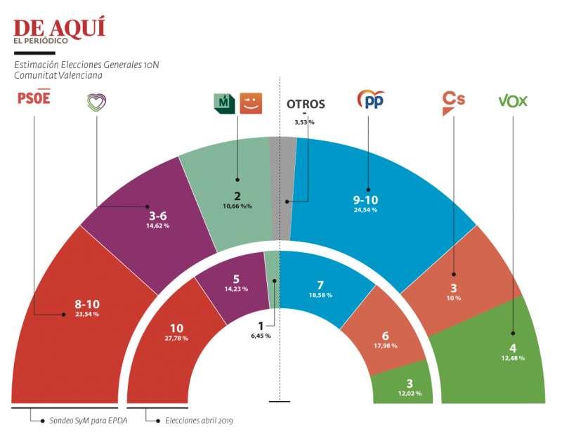 Encuesta Elecciones Generales 10N en la CV