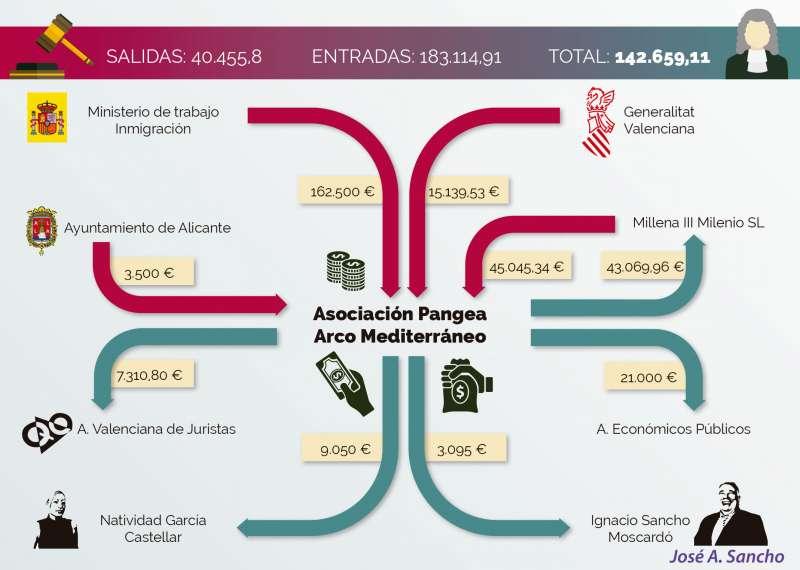 Infografía con las entradas y salidas de dinero con empresas de Sancho y el Consorcio Pangea. A. GARCÍA
