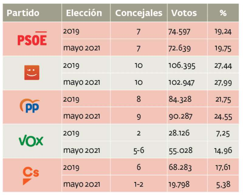 Tabla comparativa entre las elecciones de 2019 y la encuesta actual