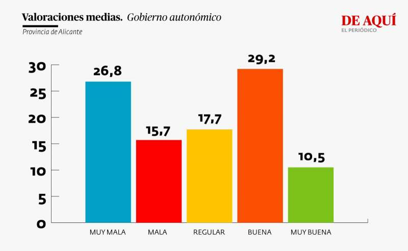 Valoración Gobierno autonómico (provincia de Alicante)
