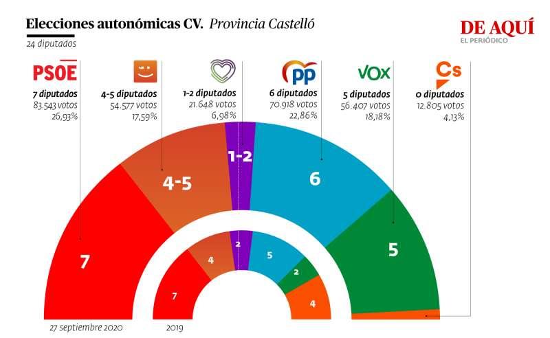 Proyección en la provincia de Castellón. A. G.