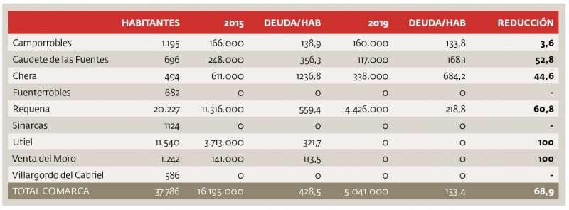 Tabla Deuda viva de la comarca. Fuente: Ministerio de Hacienda