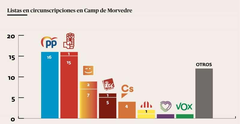 Las candidaturas de los diferentes partidos en la comarca. EPDA