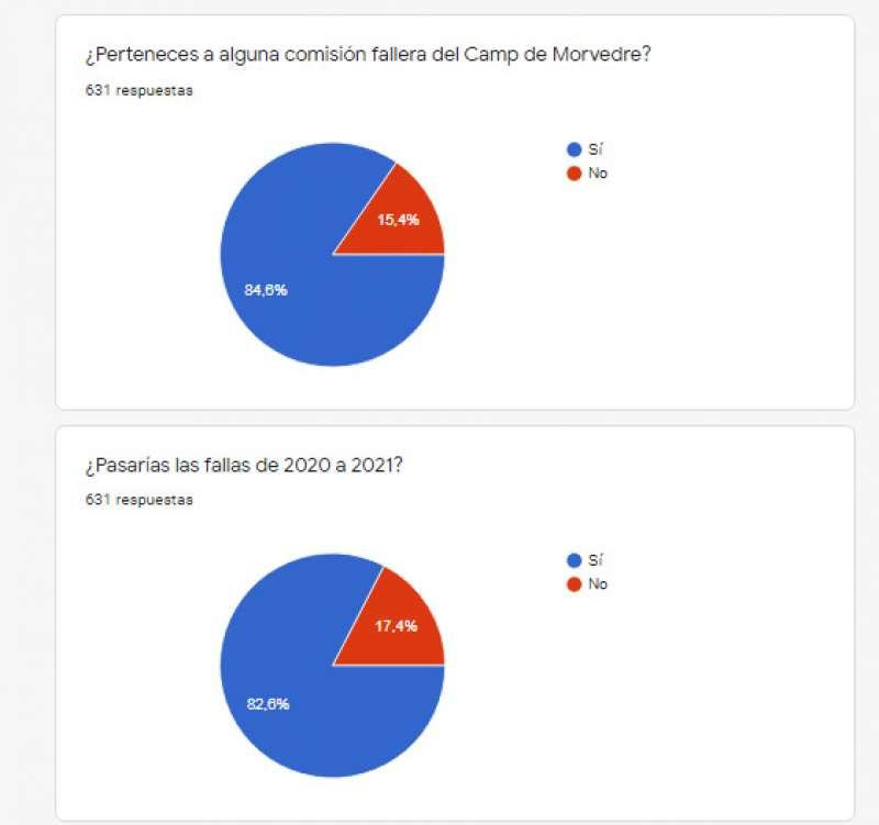 Resultados provisionales de la encuesta.