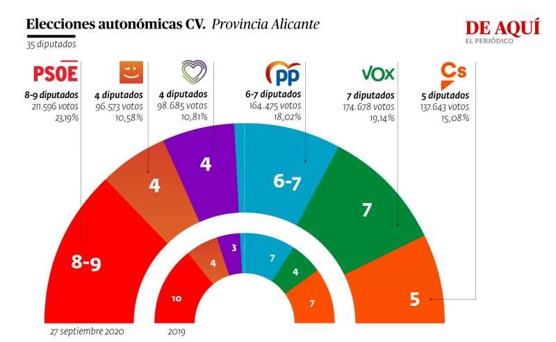 Proyección en la provincia de Alicante. A. G.