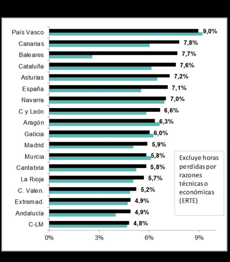 Tasa de absentismo, siendo la Comunitat Valenciana la quinta con menor tasa. ADECCO