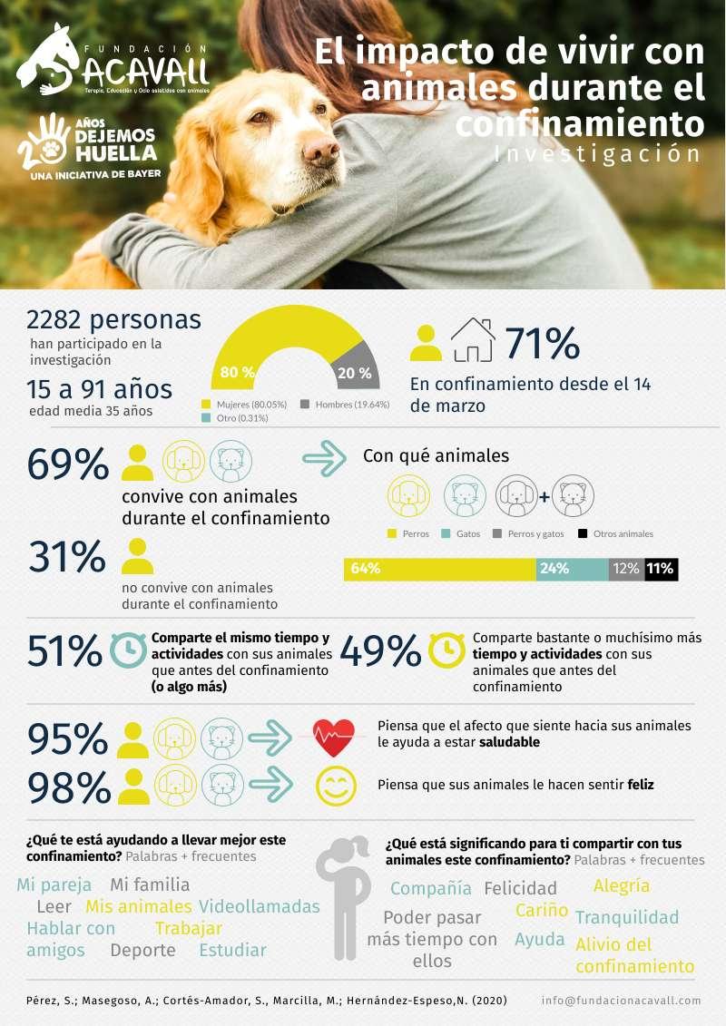 Infografía investigación./PDA