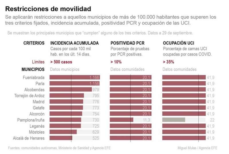 Gráfica con los municipios con mayor incidencia de la Covid19. EFE