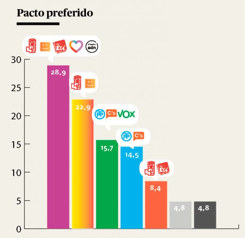 Porcentajes de mayor a menor de los pactos preferidos. EPDA