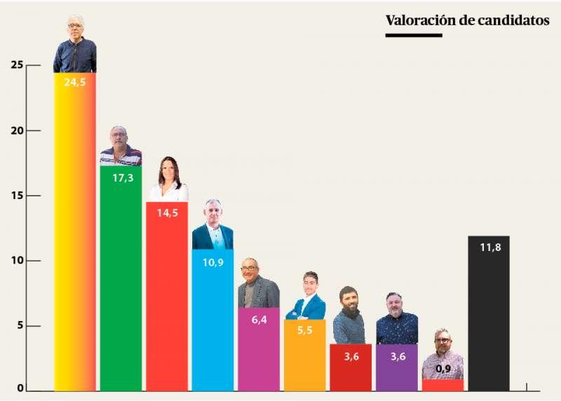 Los candidatos de mejor a peor valorados.
