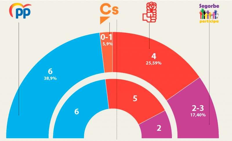 Gráfica comparativa entre los resultados municipales de 2015 y la encuesta de SyM Consulting para El Periódico de Aquí. / ANGRÉS GARCÍA