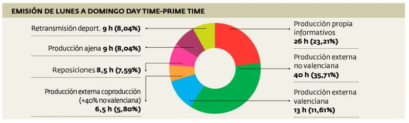 Porcentaje de programas en la parrilla.