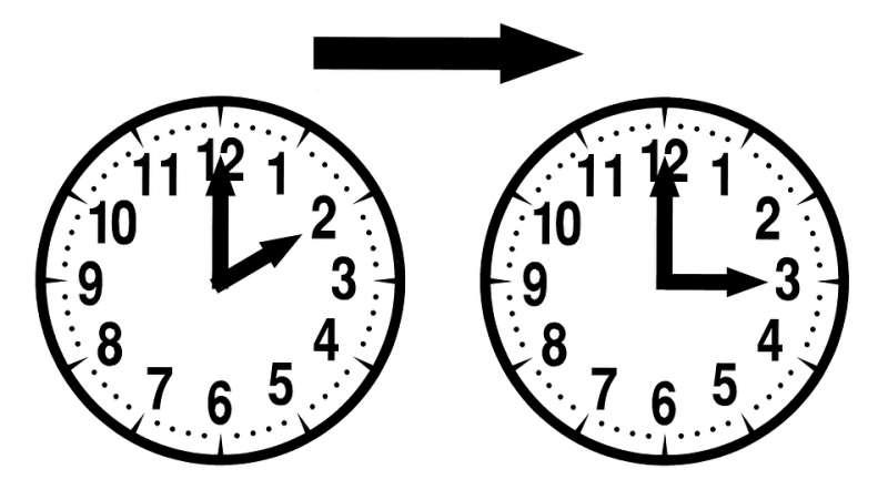 Cambio de hora: a las 2:00h de la madrugada serán las 3:00h